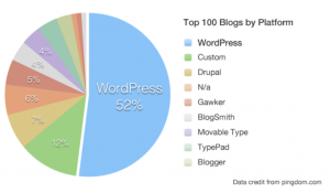 Blogging platforms